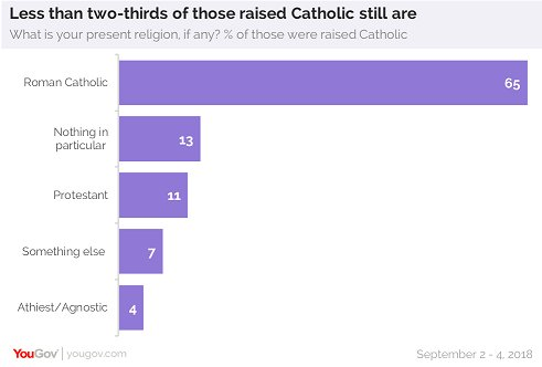 lapsed-catholics-in-USA.jpg